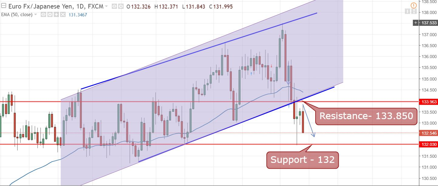 EUR/JPY - Daily Chart