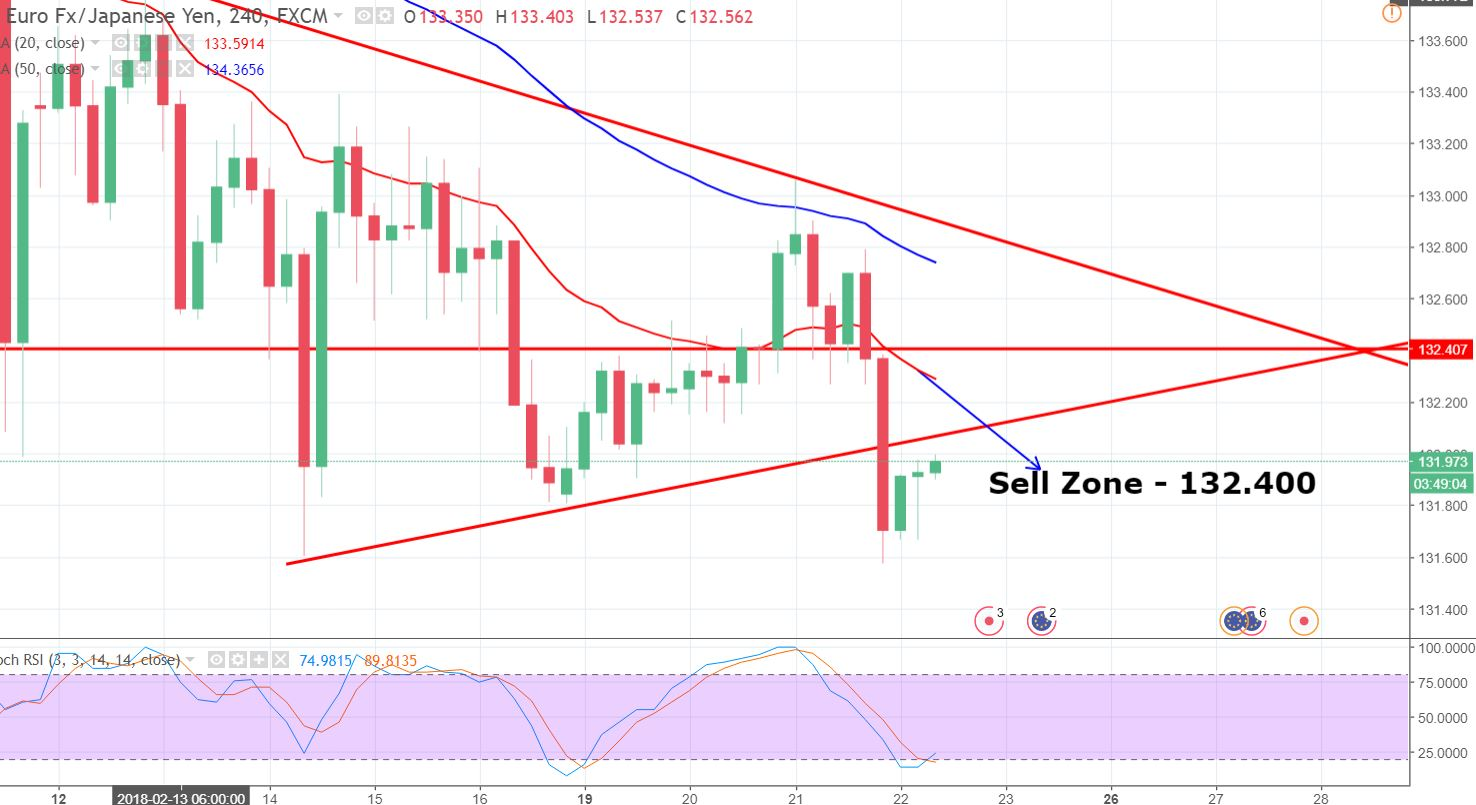 EUR/JPY - 4  Hour Chart - Triangle Breakout