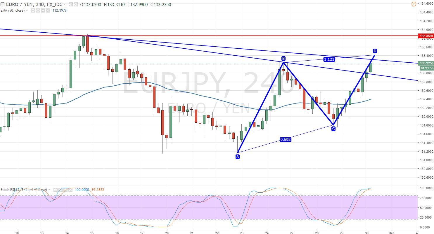 EUR/JPY - 4 - Hour Chart - Playing With Trendline