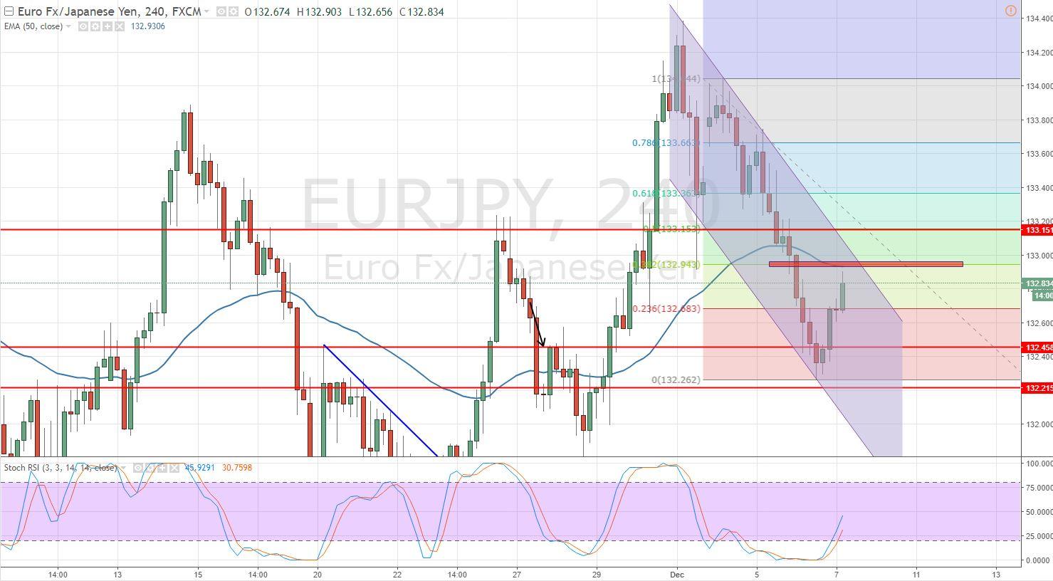 EURJPY - 4 - Hour Chart