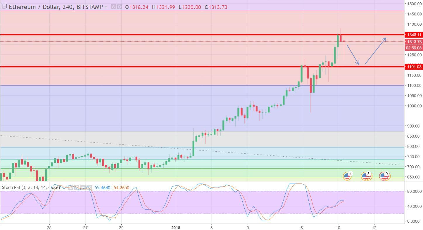BTC/USD - 240 - Min Chart
