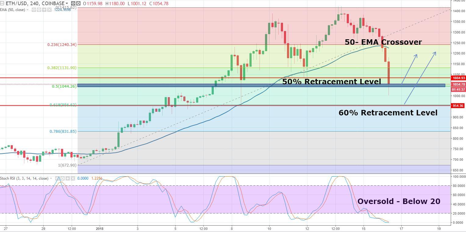 ETH/USD - 240 - Min Chart
