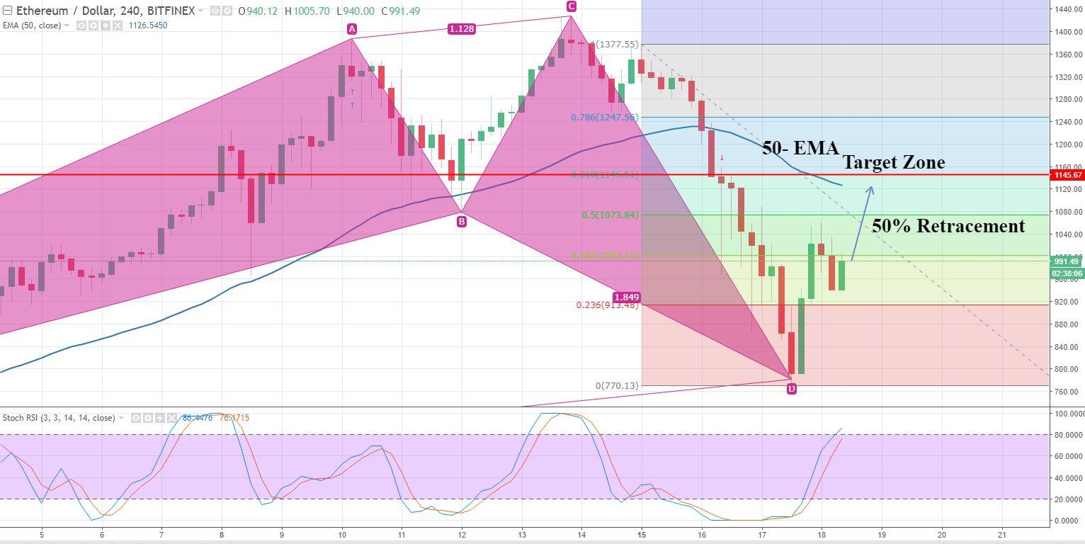 ETH/USD - 240 - Mins Chart