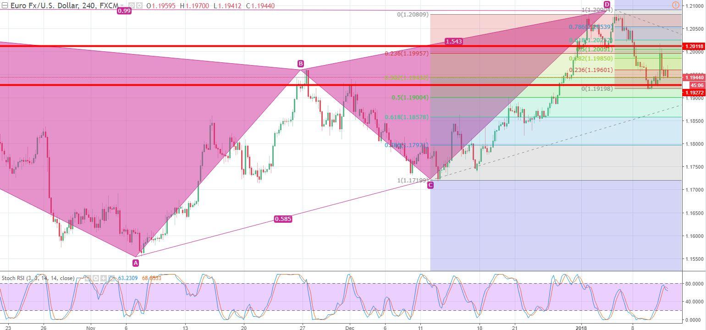 EUR/USD - 240 - Min Chart