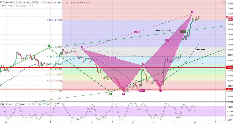 EUR/USD - Hourly Chart