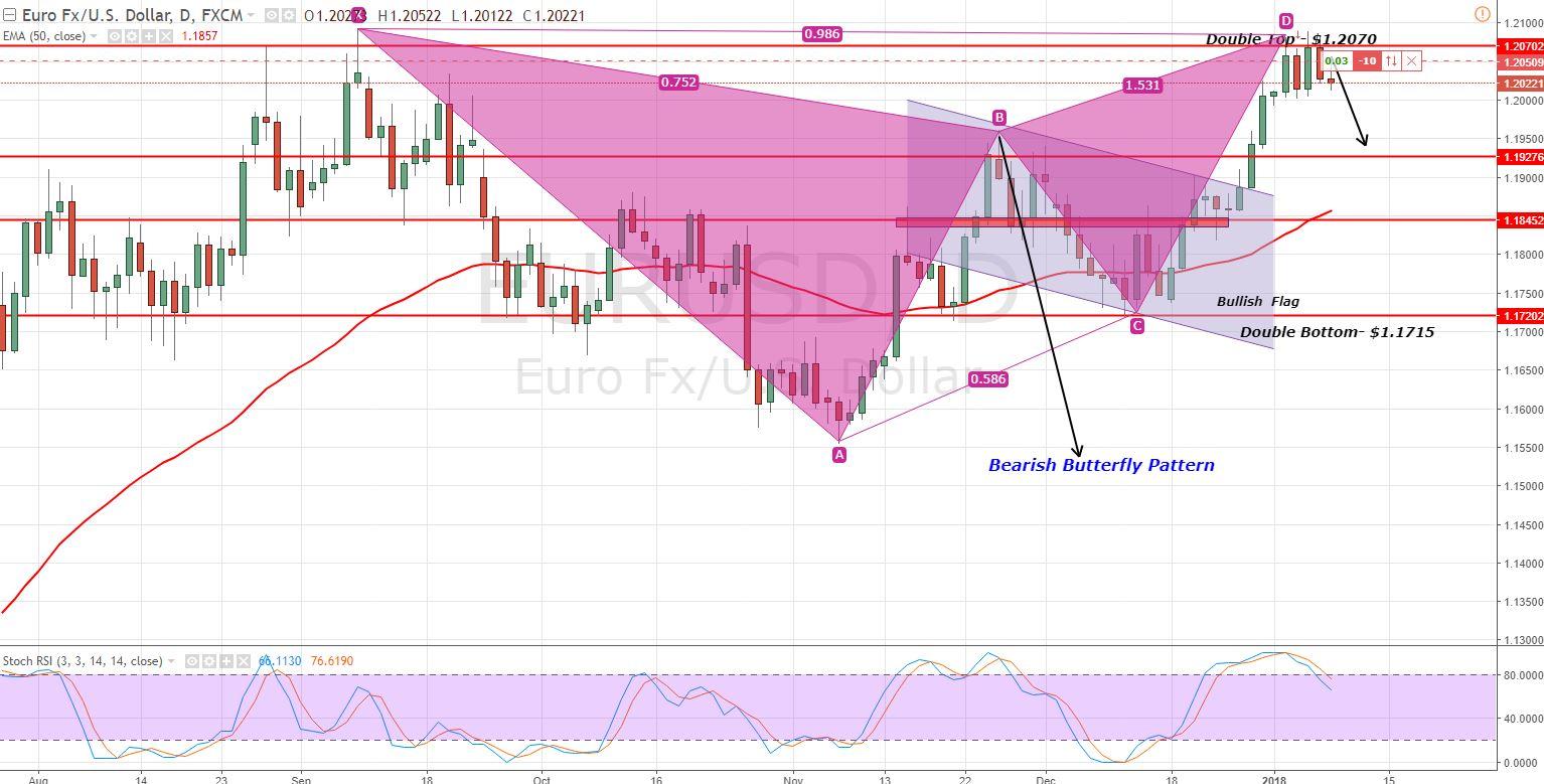 EURUSD - Daily Chart - Harmonic Pattern