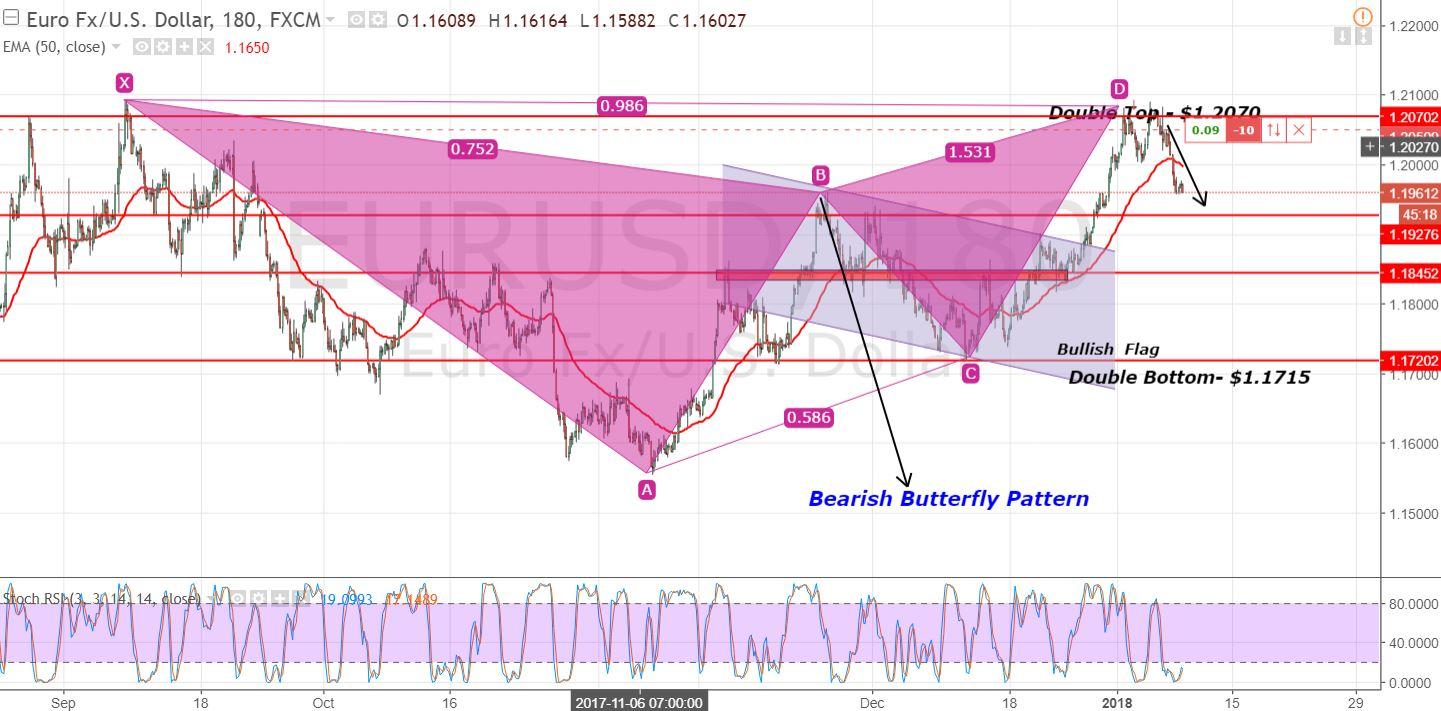 EUR/USD - 180 - Mins Chart