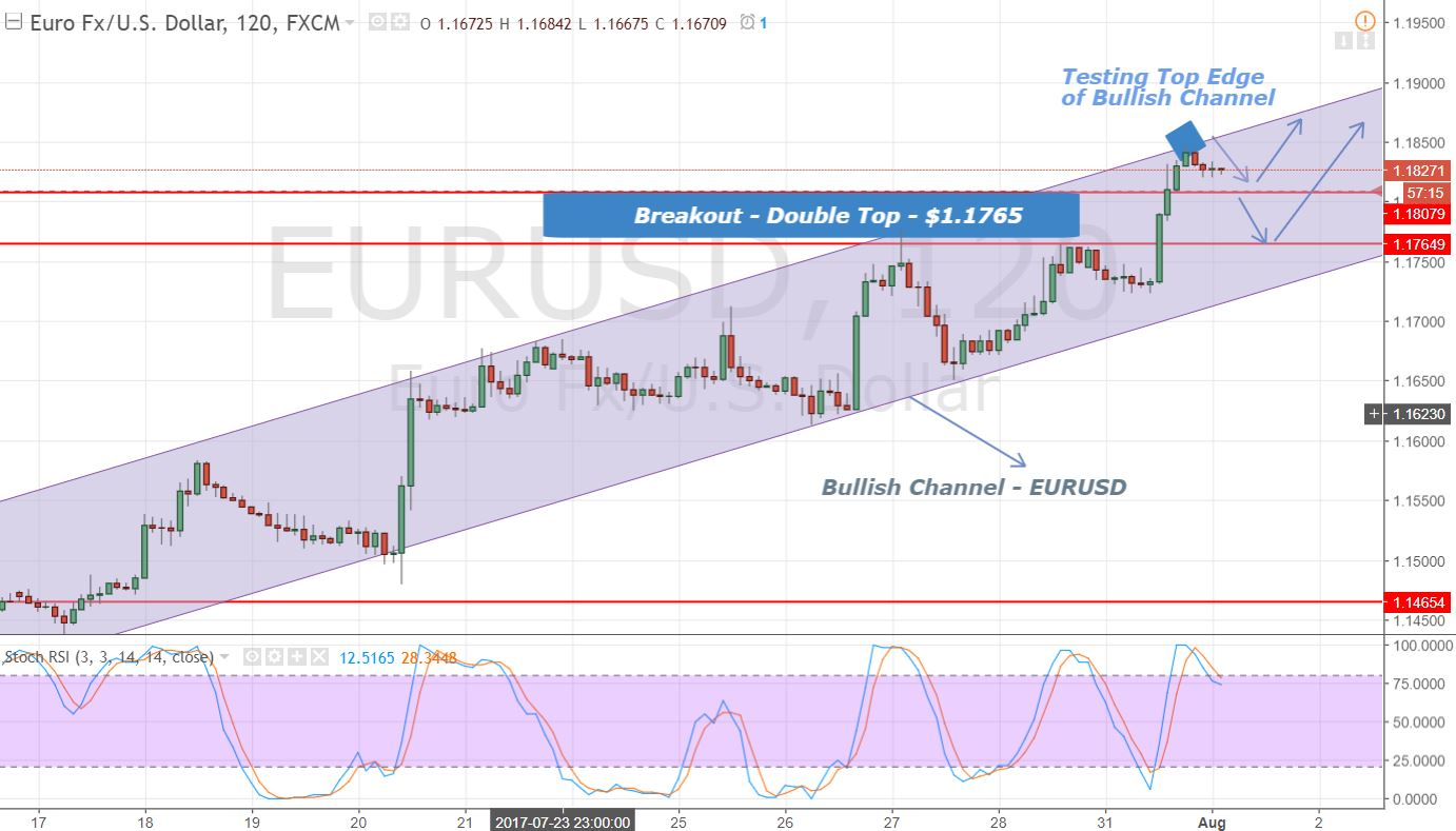 EURUSD - 2 Hours Chart - Bullish Channel