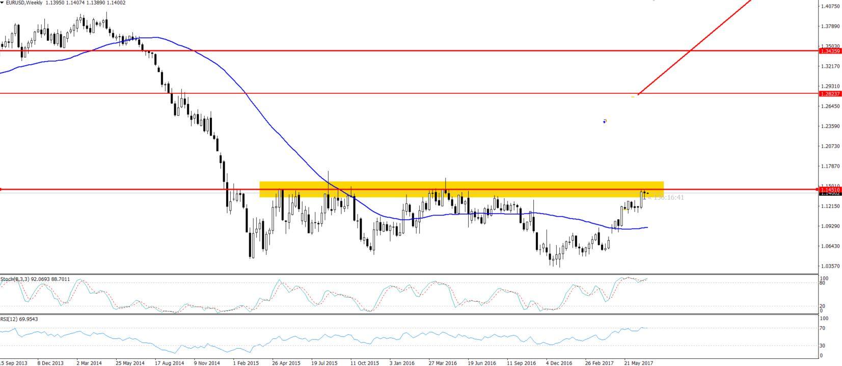 EURUSD - Weekly Chart - Triple Top Pattern