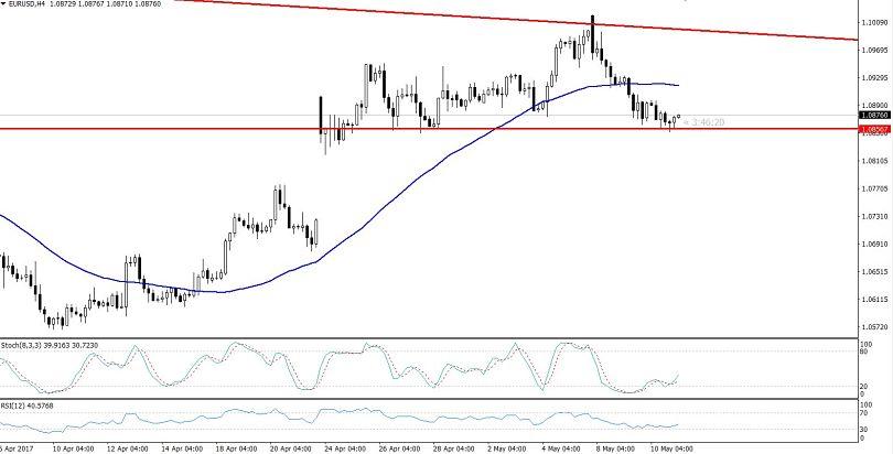EUR/USD - 4 hours Chart