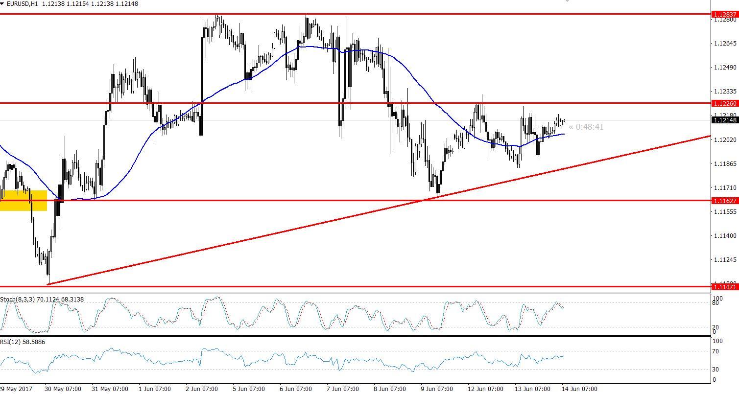 EURUSD - Double Top Pattern - Hourly Chart