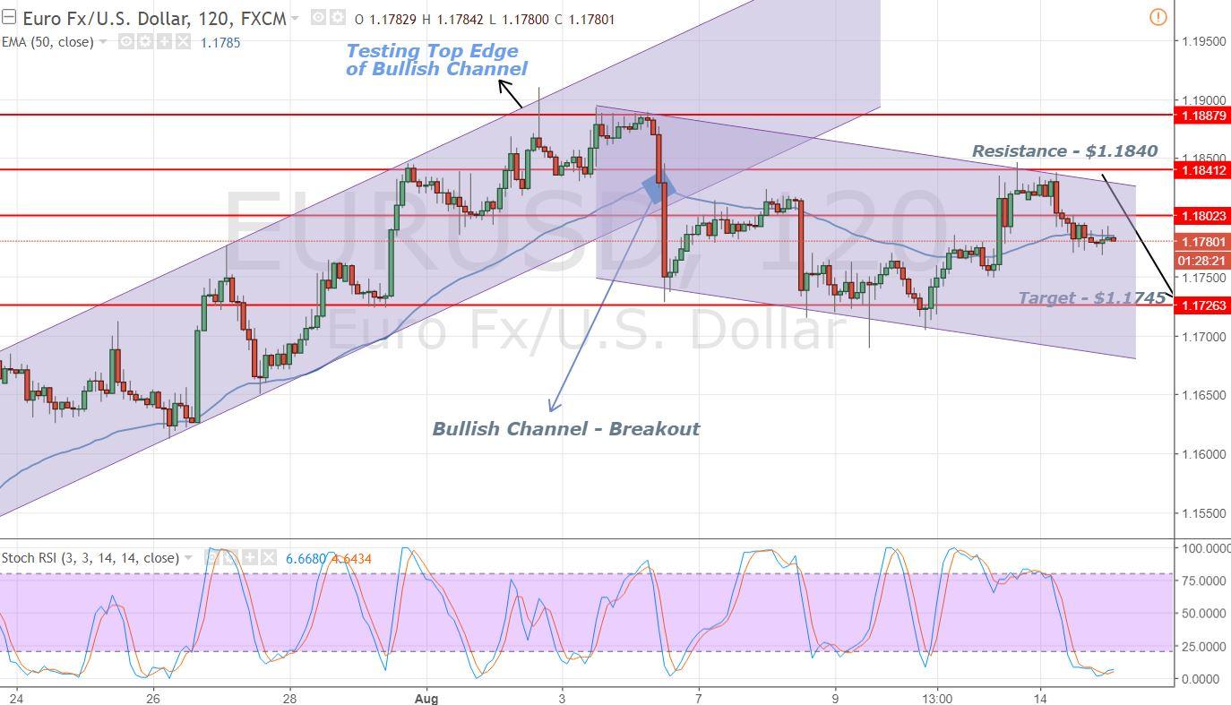 EUR/USD - Bearish Channel - 2 Hours Chart