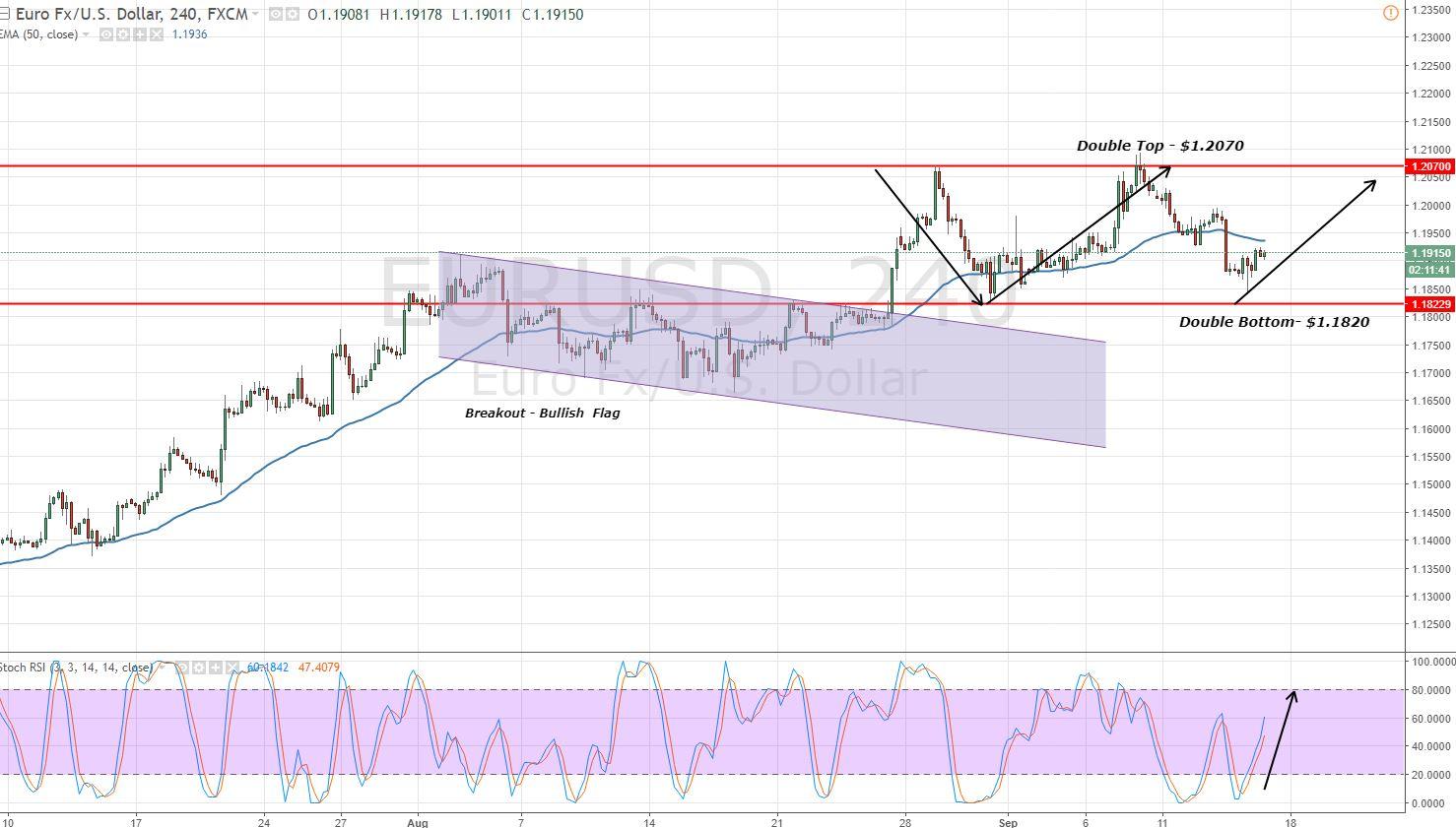 EURUSD - Broad Trading Range