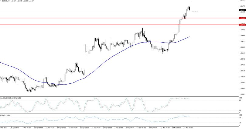 EURUSD - Hourly Chart