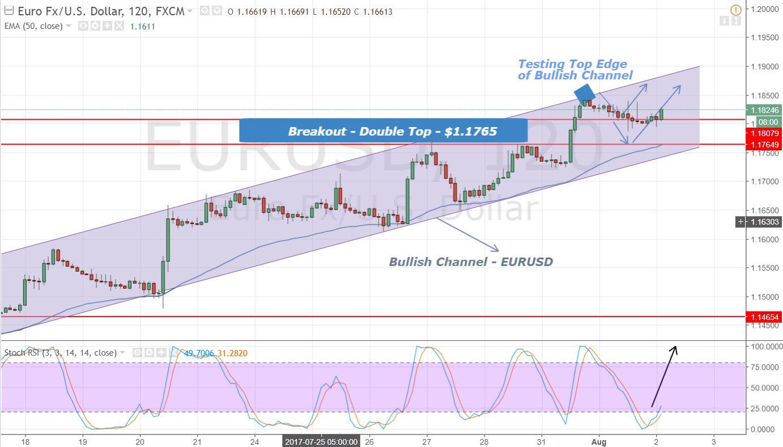 EURUSD - 2 Hours Chart - Bullish Channel