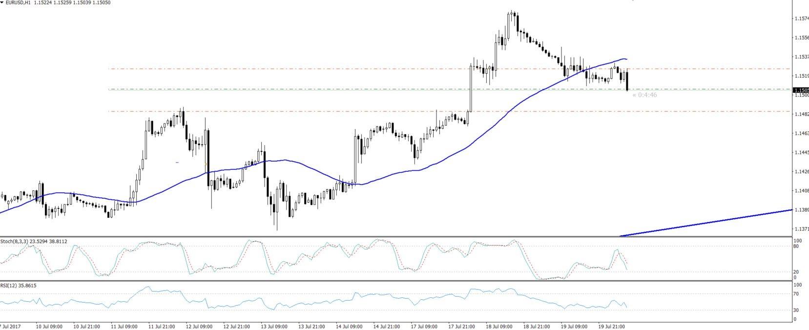 EURUSD - Hourly Chart - Bearish Crossover