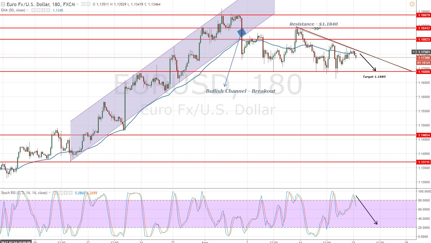EURUSD - 3 Hour Chart - Descending Triangle Pattern