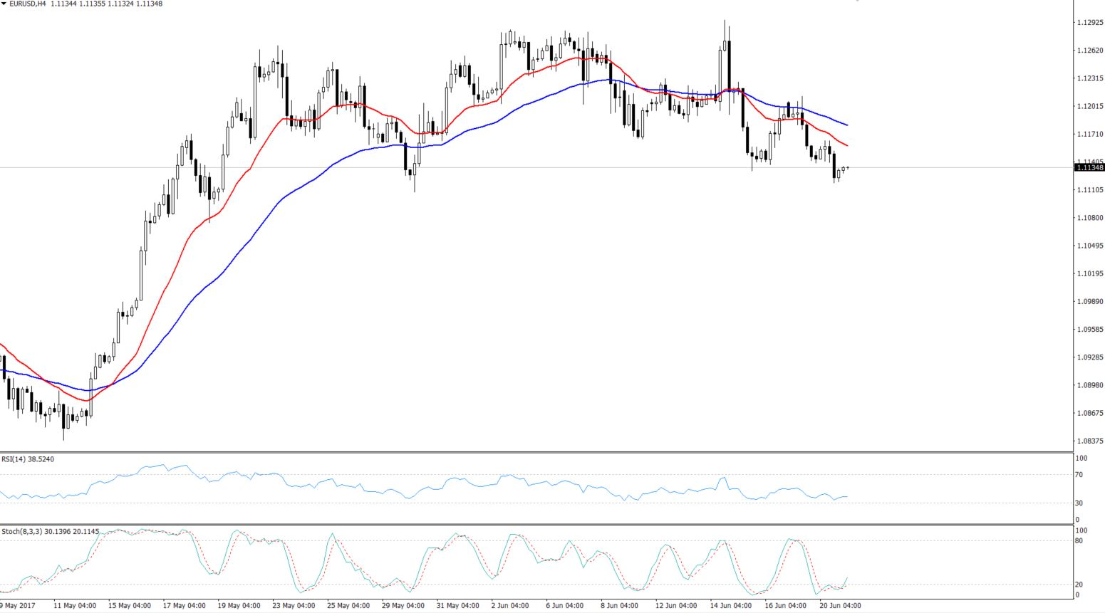 EURUSD - Triple Bottom Breakout - 4 Hours Chart
