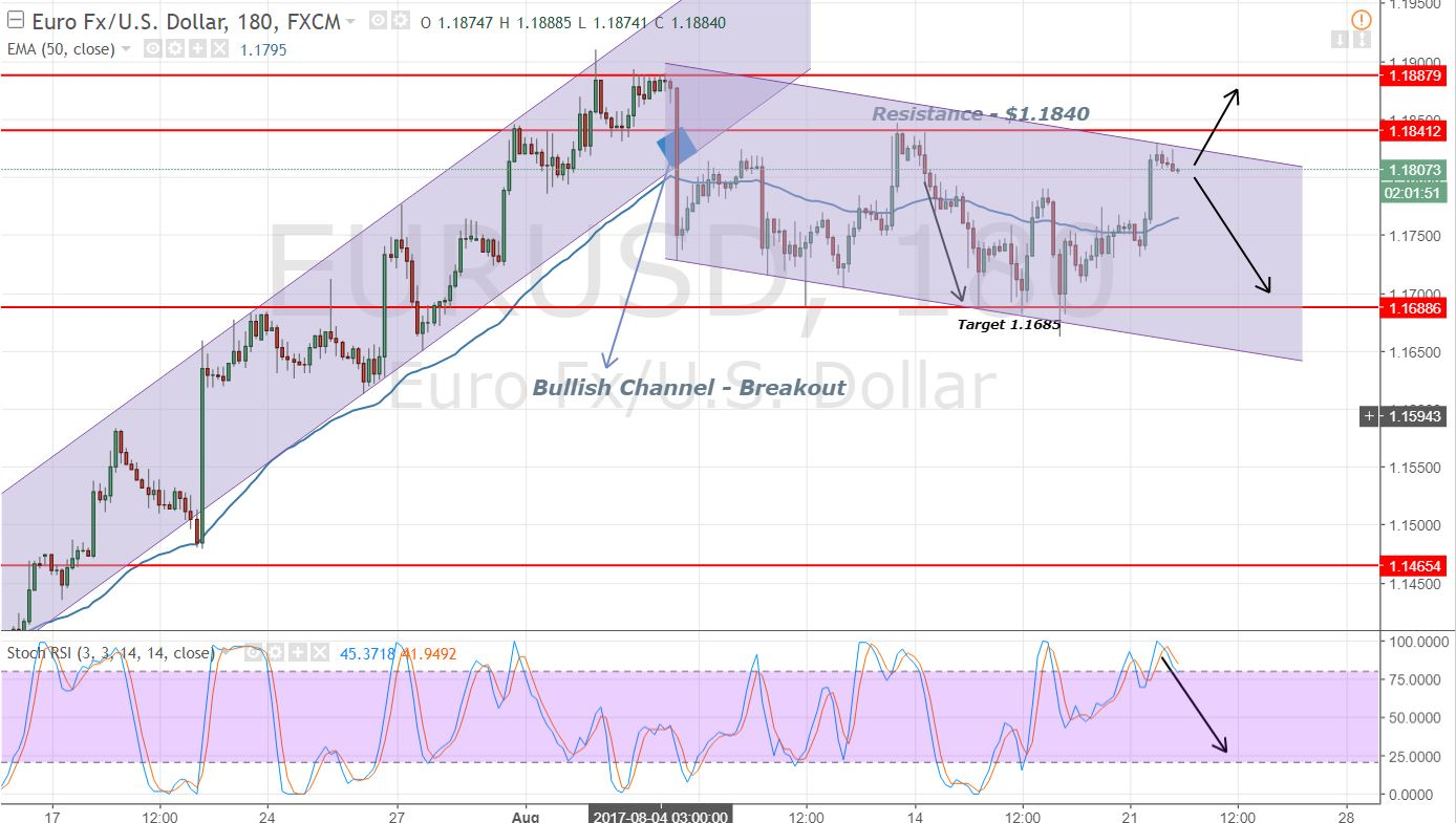 EUR/USD - 3 Hours Chart - Bearish Channel