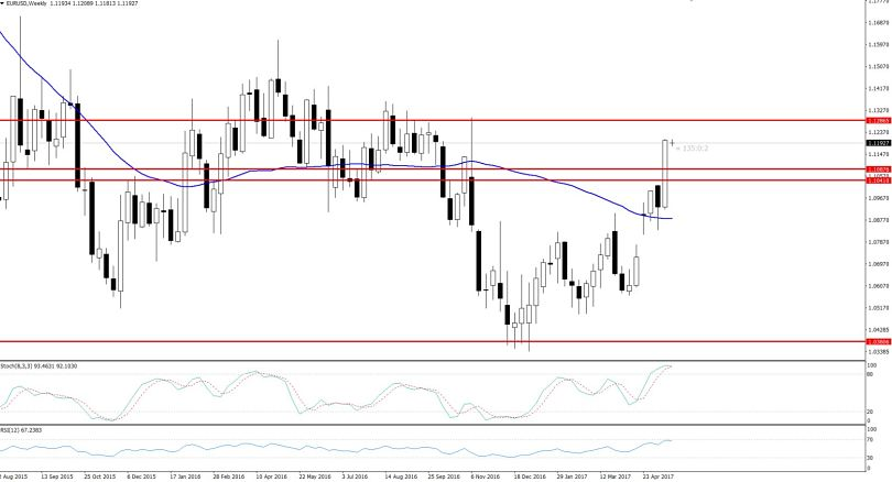 EURUSD - Sideways Trend Weekly Chart