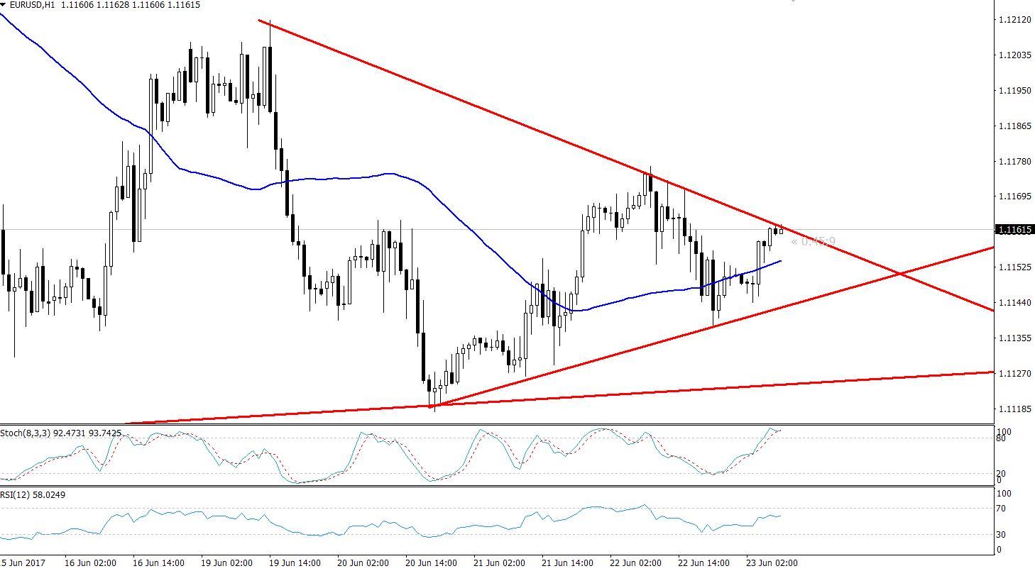 EURUSD - Symmetric Triangle Pattern - Hourly Chart