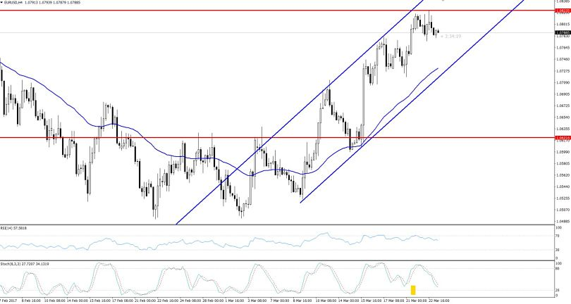 EURUSD - Hourly Outlook