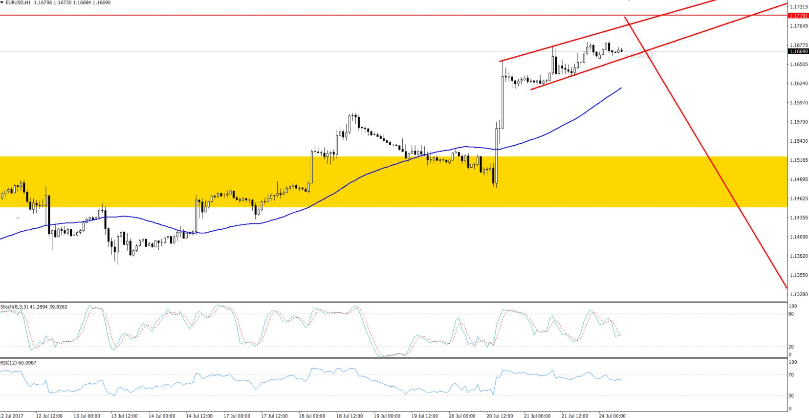 EURUSD - Hourly Chart - Horizontal Resistance
