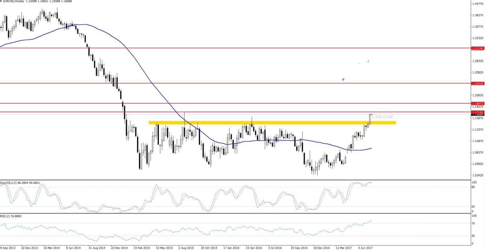 EURUSD - Weehly Chart - Bullish Breakout