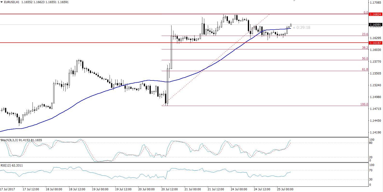 EUR/USD - Sideways Channel - Hourly Chart