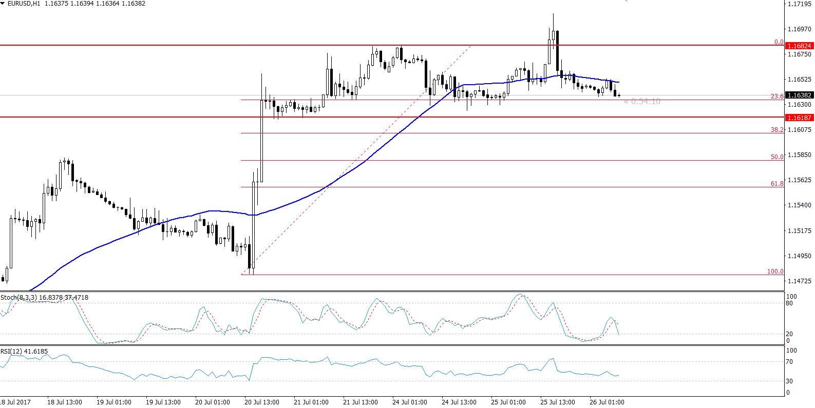EURUSD - Hourly Chart - Trading Range