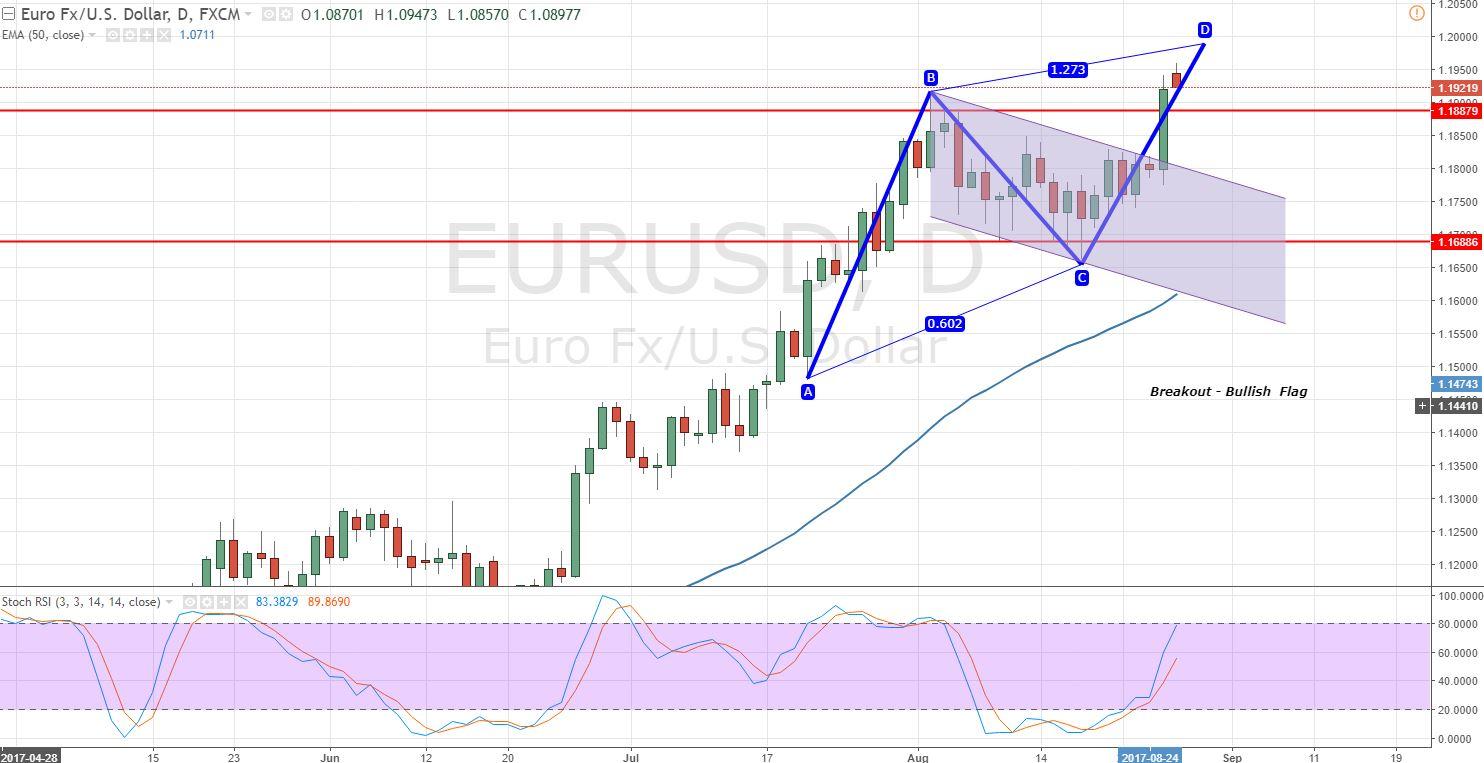 EUR/USD - Grafico giornaliero - Rottura della bandiera rialzista