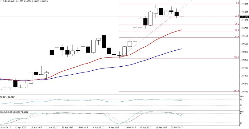 EURUSD - 23.6% Retracement In The Daily Chart