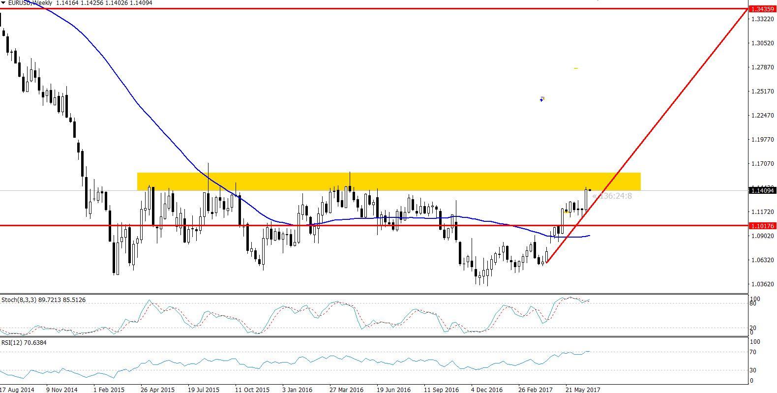 EURUSD - Triple Top Pattern - Weekly Chart