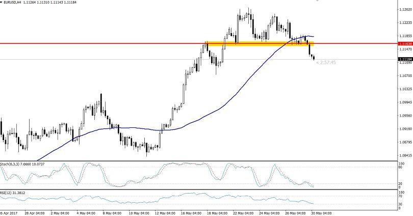 EURUSD Breakout - 4 Hour Chart