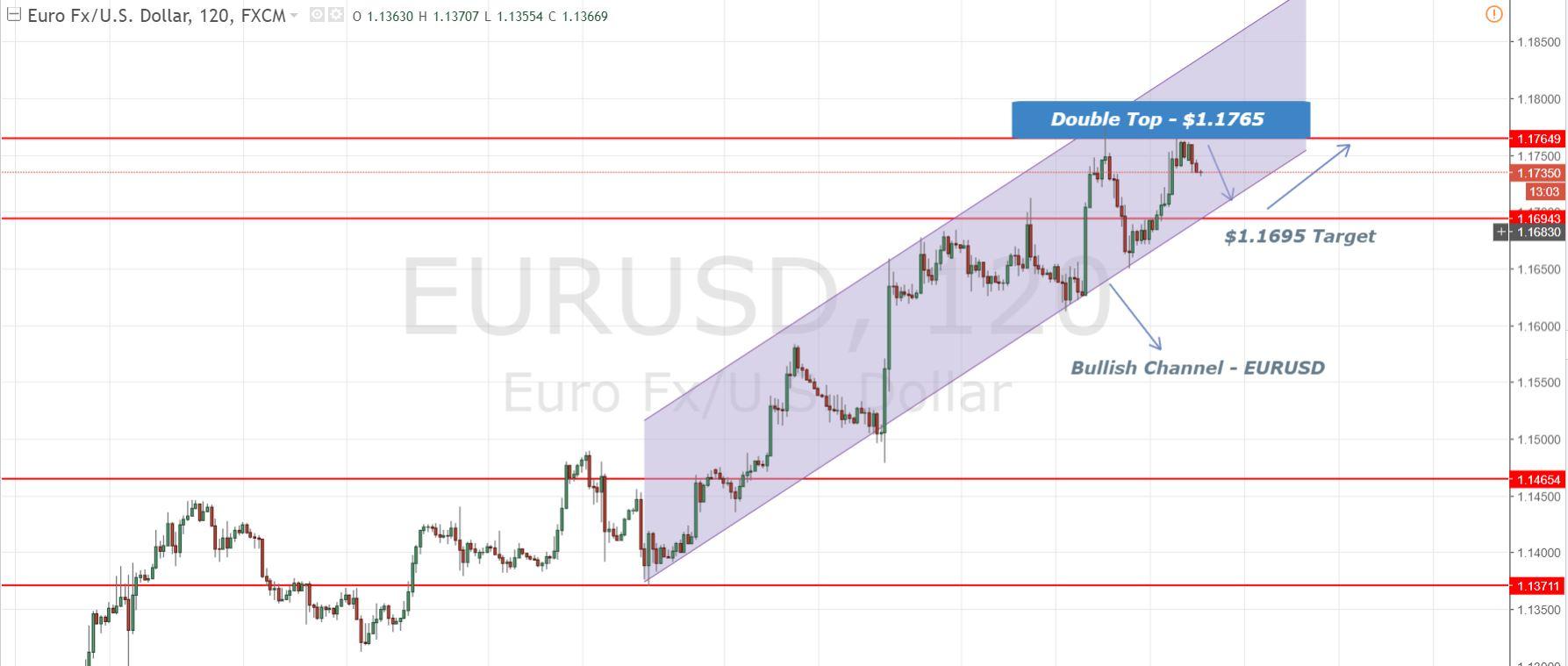 EURUSD - 2 Hours Chart - Double Top & Bullish Channel