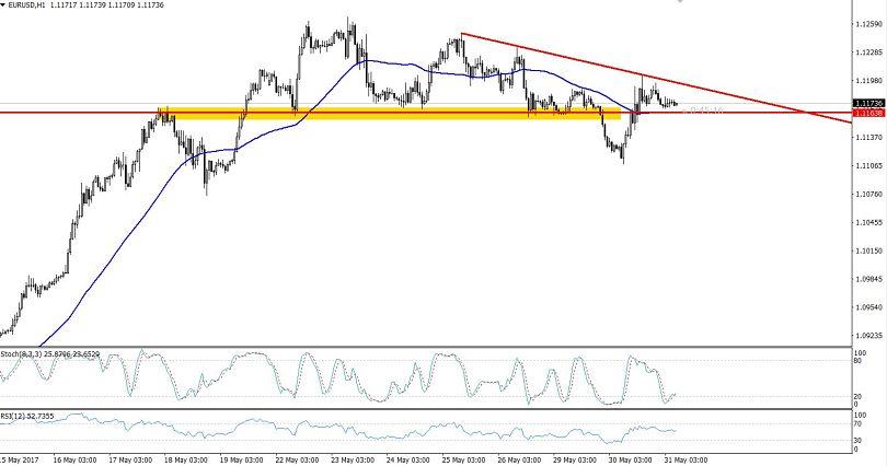 EURUSD - Descending Trend-line On Hourly Chart