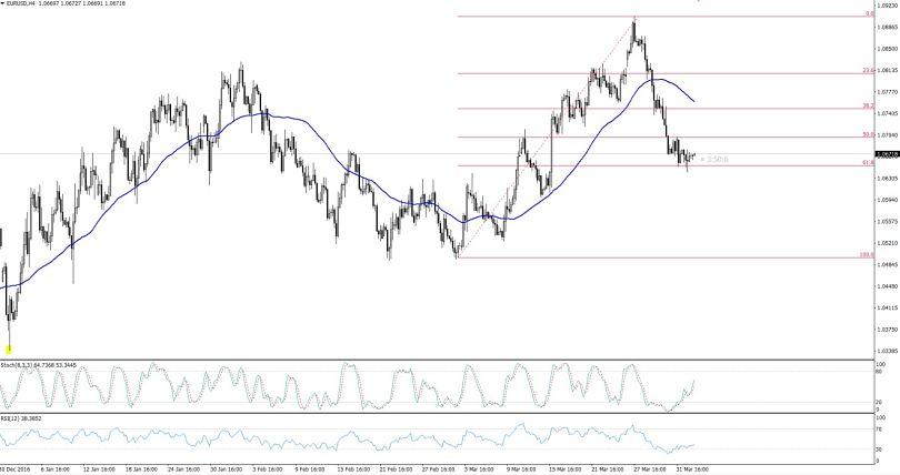 EURUSD - 4 Hours Chart