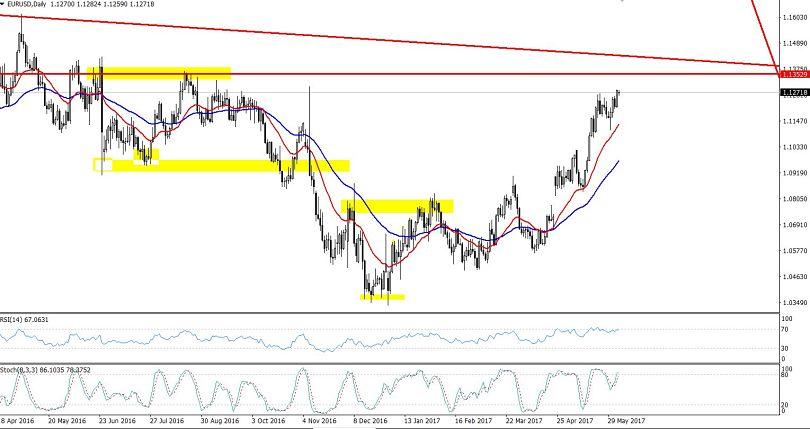 EURUSD Daily Chart - Double Top Pattern