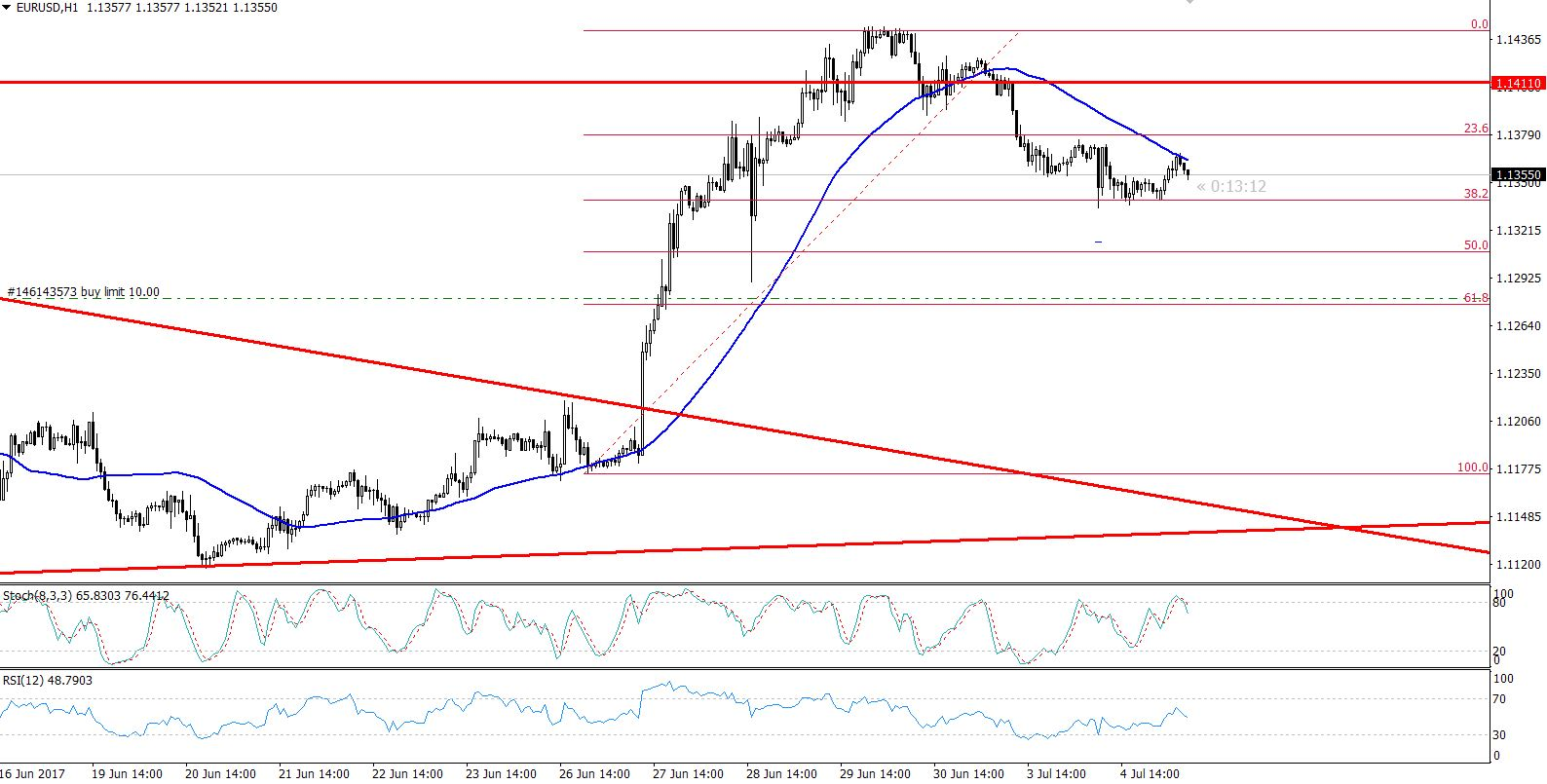 EURUSD - Hourly Chart - 38.2% Retracement Support