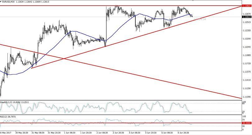 EURUSD - 30 Min Chart
