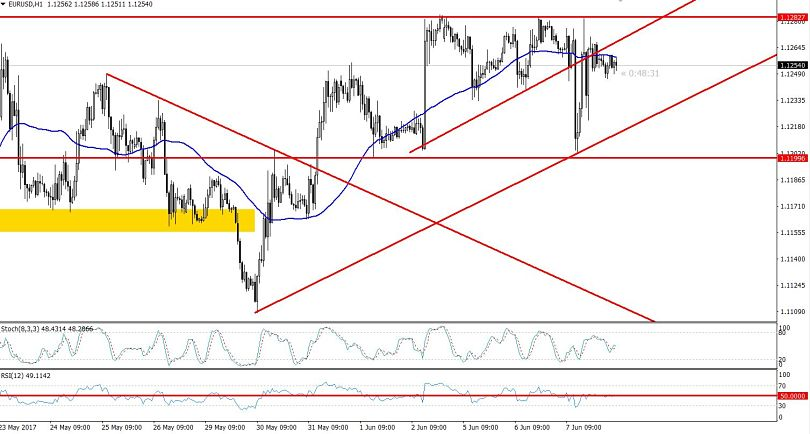 Hourly Chart EURUSD - Ascending Triangle Fake Out