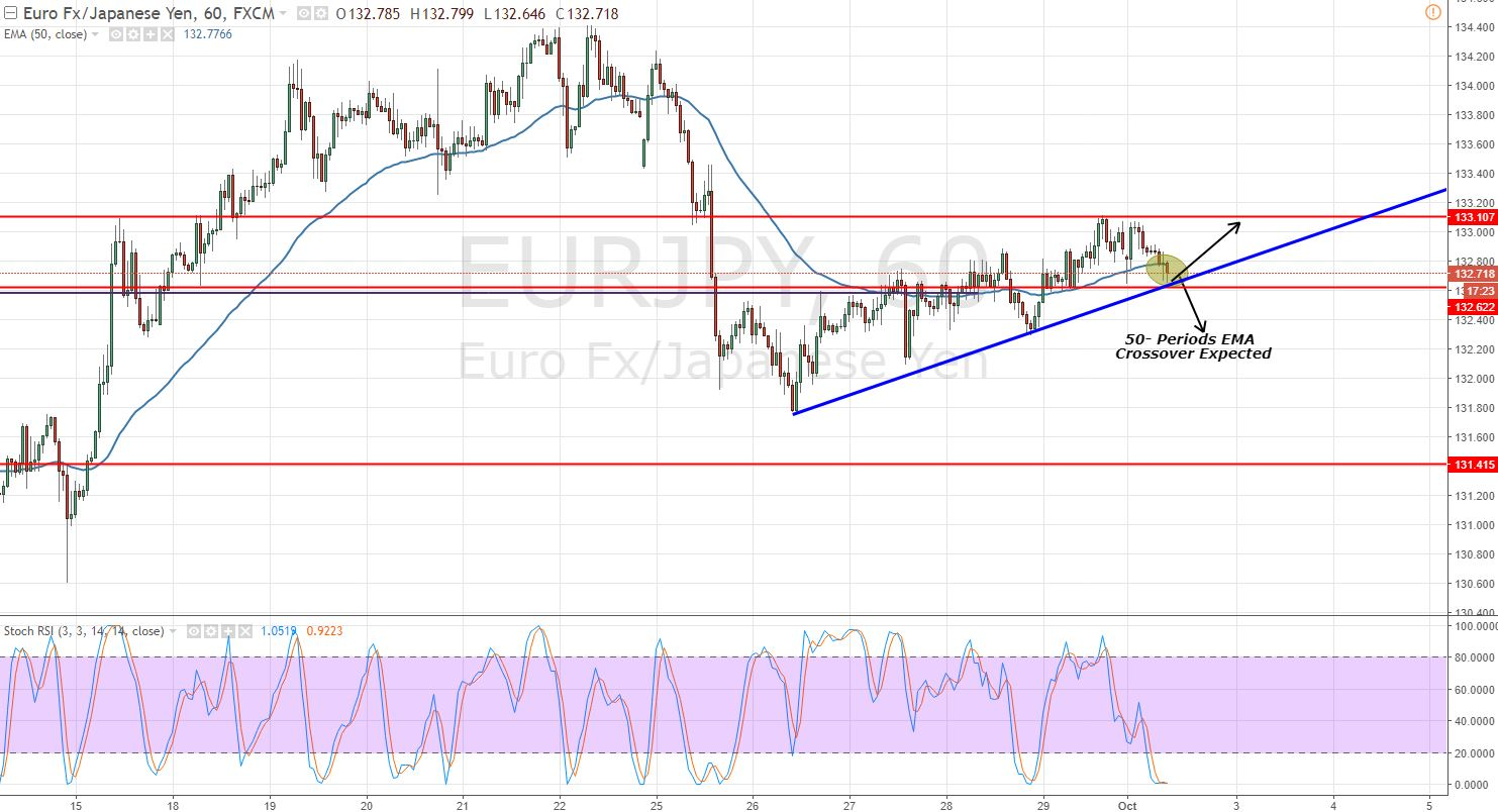 EURJPY - Ascending Triangle Pattern