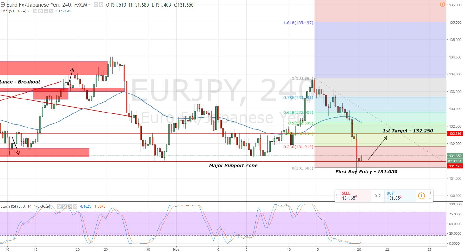 EURJPY - 4 - Hour Chart - Triple Bottom