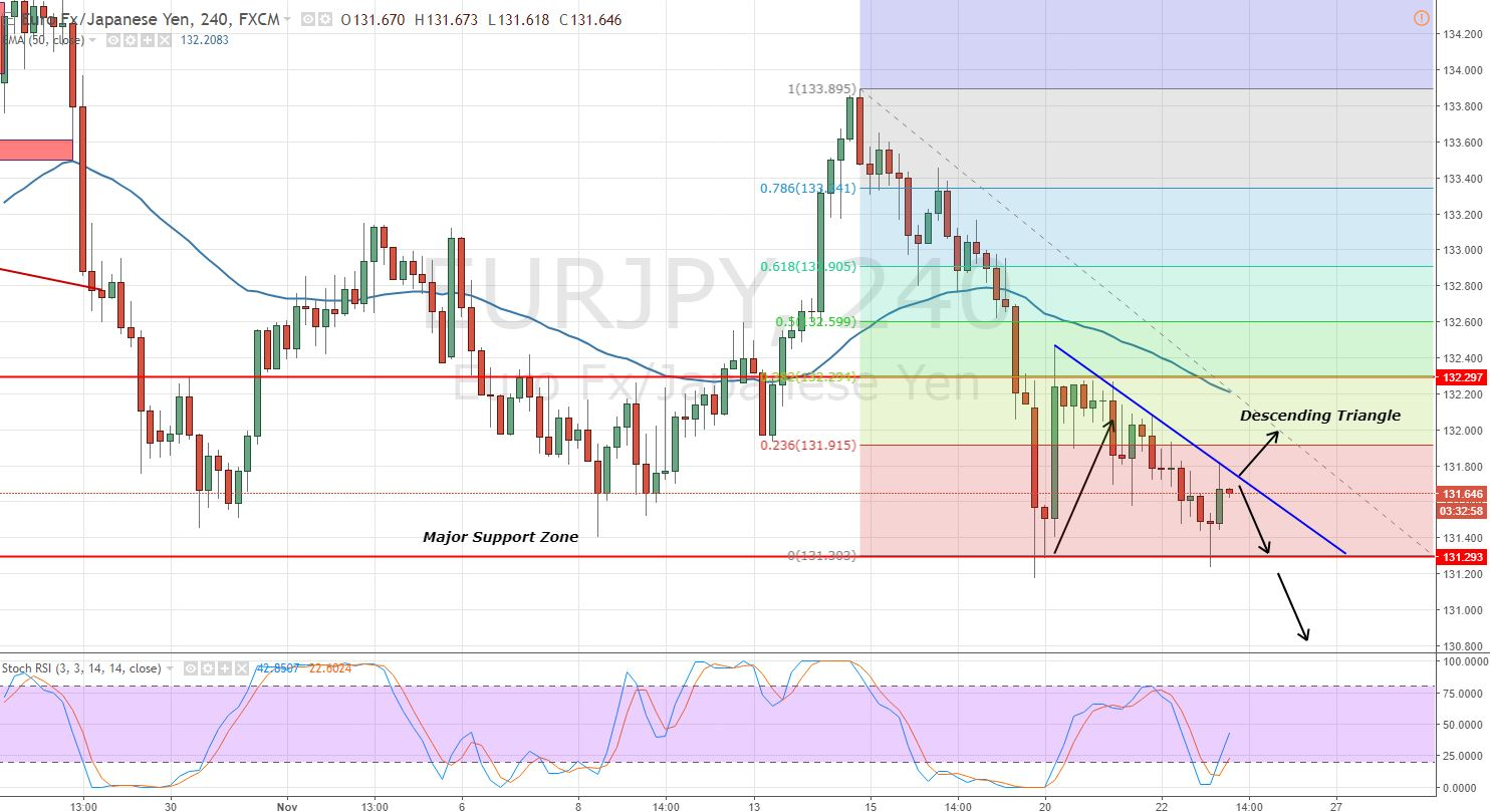 EURJPY - 4 - Hour Chart - Descending Triangle Pattern