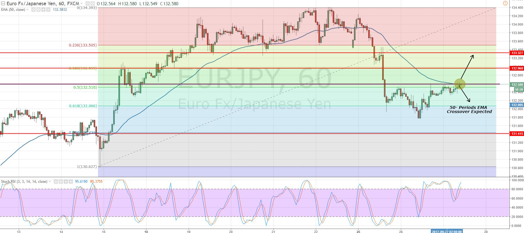 EURJPY - Hourly Chart - Moving Average Crossover