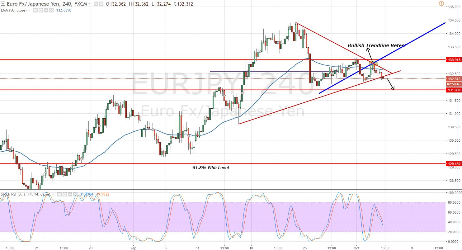 EURJPY Symmetric Triangle Pattern - 4 - Hour Chart