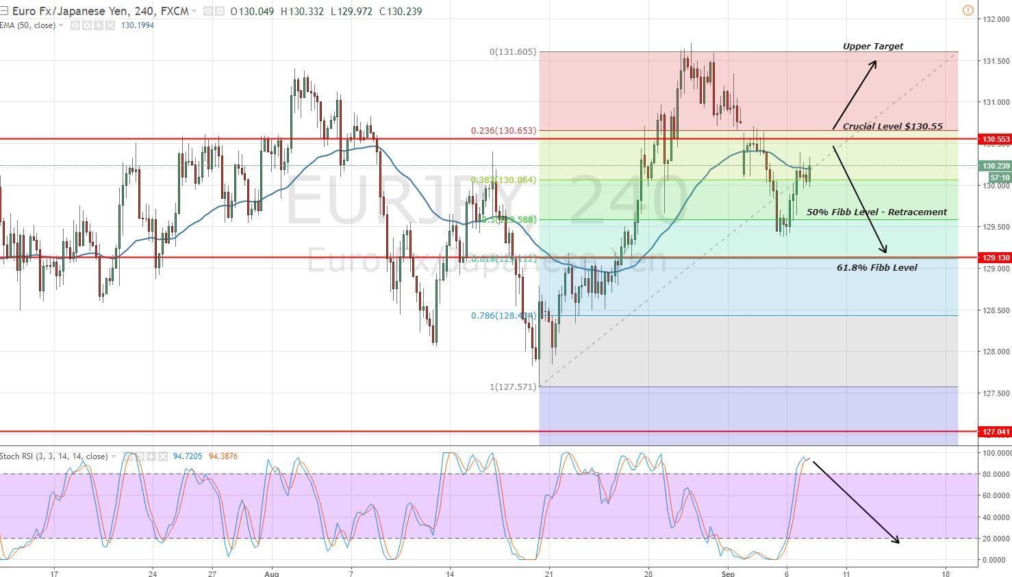 EURJPY - 4 Hour Chart - Fibonacci Retracement