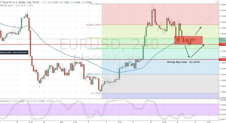 EURUSD - 4- Hour Chart - Sideways Range