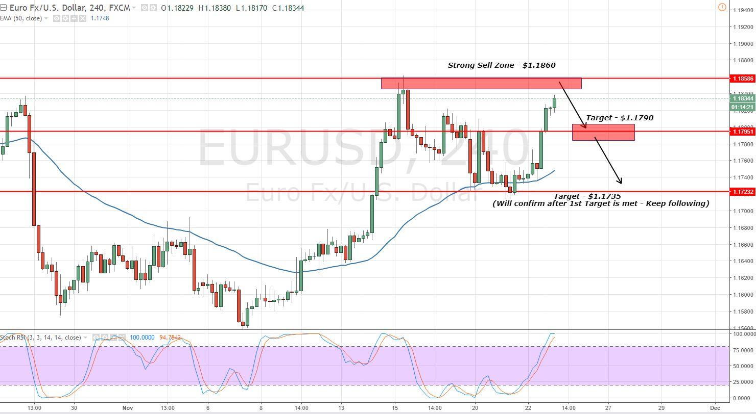 EURUSD - 4 - Hour Chart - Sell Zone