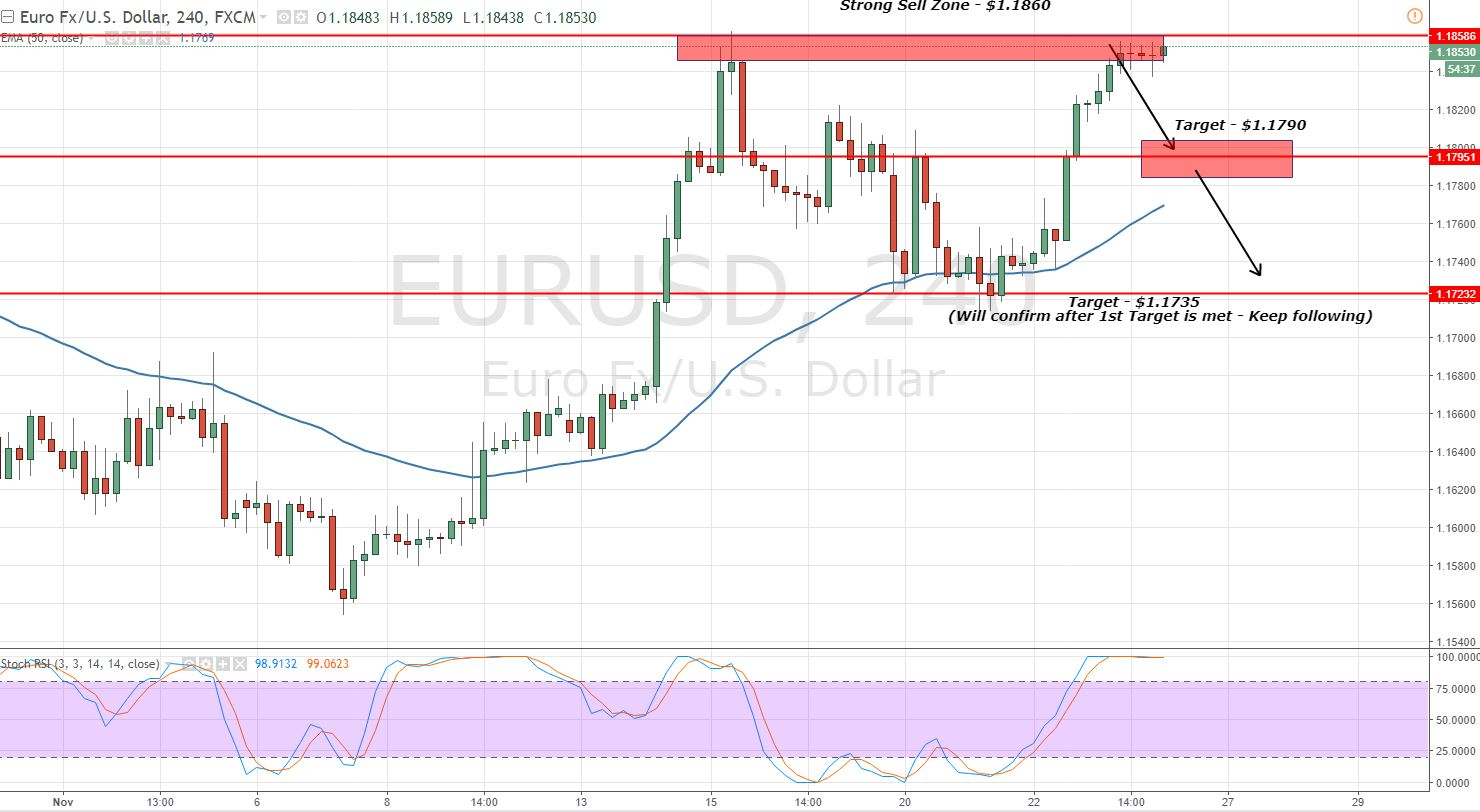 EURUSD - 4 - Hour Chart - Double Top